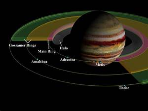 Jupiter - Rings | Planets - NASA Solar System Exploration
