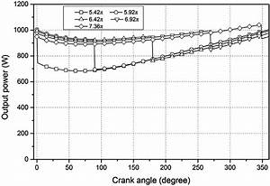 Evolution Of Output Power With Crank Angle At Various