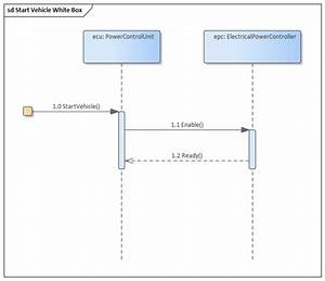 Sysml Sequence Diagram