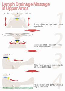 Manual Lymphatic Drainage Massage To Tone Upper Arms  With