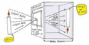 Lesson About Camera Obscura  Classic Learning Video