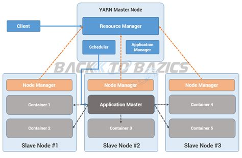 Yarn Architecture And Components  Back To Bazics