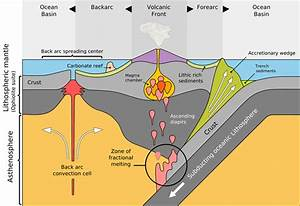 Subduction the sinking of tectonic plates for How does subduction change the ocean floor