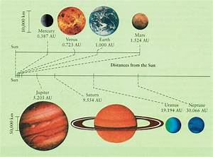 Inner Planets And Outer Planets Differences
