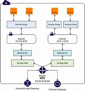 Network Security For Aws  Azure And Google