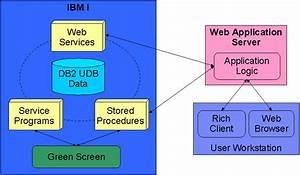 Application Modernization In The I World