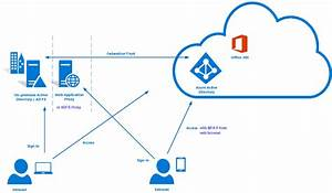 Active Directory Federation Services  The Comprehensive Guide