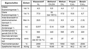 Dieselkosten Berechnen : heizwert vergleich von wasserstoff benzin diesel heiz l ~ Themetempest.com Abrechnung