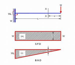 Civil Engineering  Shear Force And Bending Moment Diagram