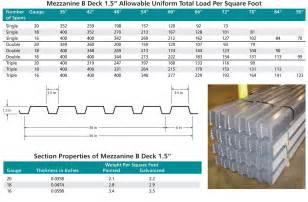 resindek 174 corrugated metal decking