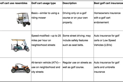 Business insurance is designed to protect your small business from financial harm. Everything you could ever want to know about buying insurance for your golf cart | This is the ...