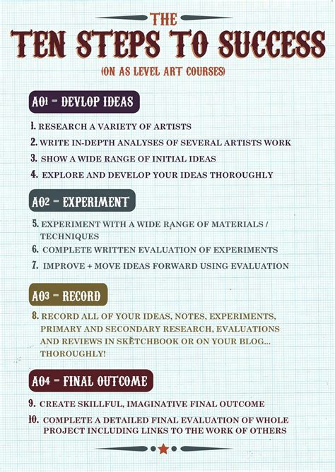 Coulsdon College Visual Arts Ten Steps To Success  How To Succeed On Your A'level Art Course