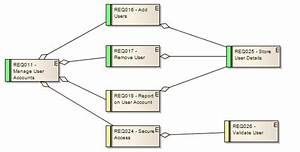 Example Requirements Diagram