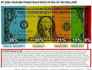 Federal Spending Chart 2011 Running The Government On 8 Cents Jan 21 2011