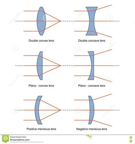 diagrams for lenses valvehome us