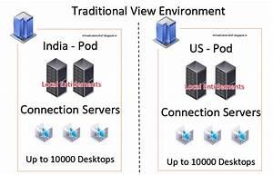 Virtualization The Future  Vmware Horizon View Cloud Pod Architecture