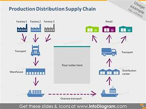 Logistics Icons Transport Supply Chain Location Housing