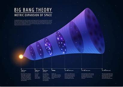 Bang Theory Present Universe Past Evolution Timeline