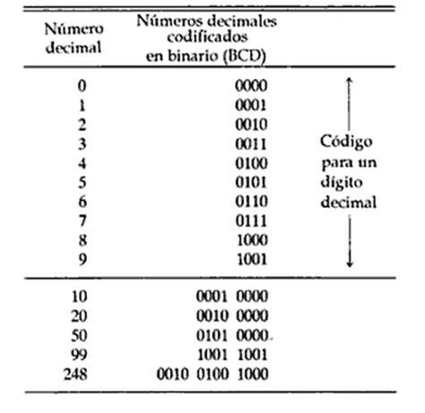 webs operaciones num 233 ricas 193 lgebra booleana y codificaci 243 n