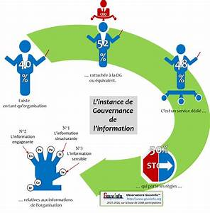 L39organisation De La Gouvernance De L39information En 2015