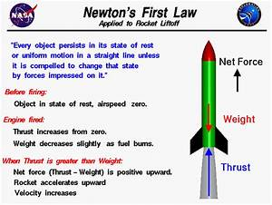 Newton U0026 39 S First Law Of Motion