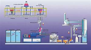 Oxyhin    Product Information    Manufacturing