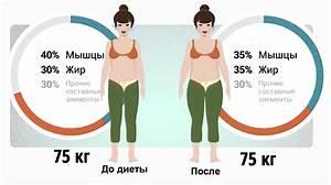 Как быстро похудеть с поясом для похудения