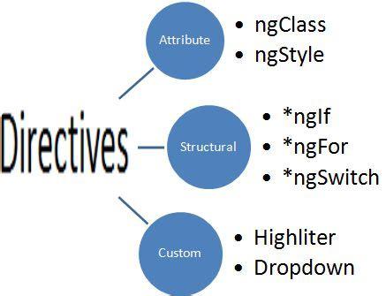 angular directive explore directives in angular2