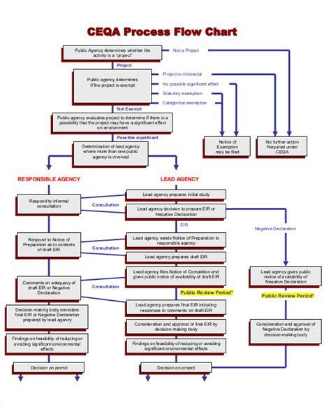 flow chart templates sample