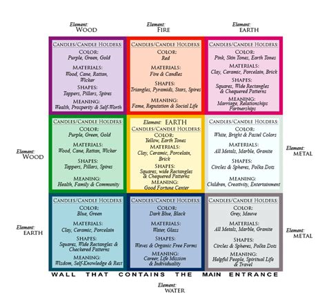 feng shui bagua map    candles candle holders