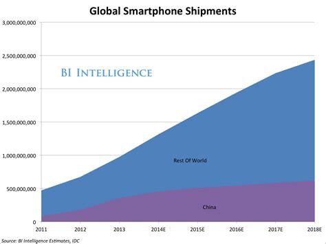 smartphone market update the markets manufacturers