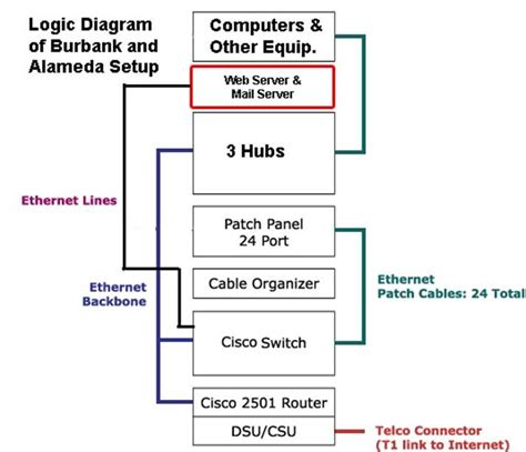 sample network design configuration proposal topology standards structured wiring scheme