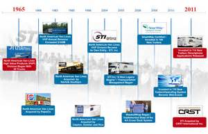 Transportation History Timeline