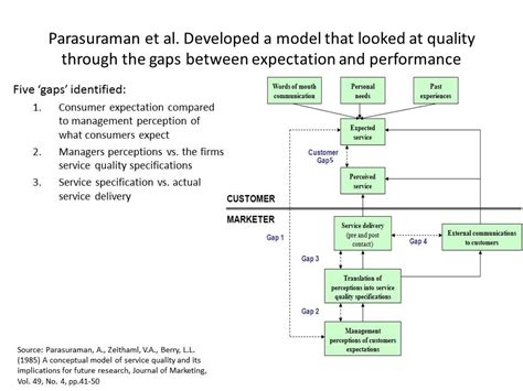 service quality gap analysis model parasuraman zeithaml