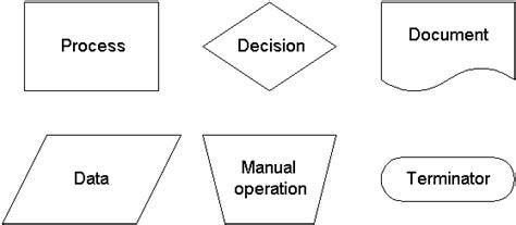 Flow Charts Flowchart Siklus Produksi Sia For The Production Of Nono Pengertian Menurut Buku Flow Chart Cheese Jogiyanto 2010 2008 Noodles Game