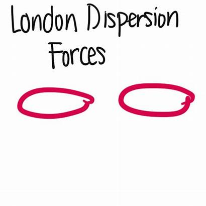 Forces Ldf Imf Dipole Instantaneous Electrons Dependence