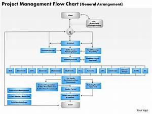 0514 Project Management Flow Chart Powerpoint Presentation