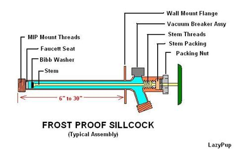 Freeze Proof Faucet Diagram weatherproofing an outside faucet new home garage