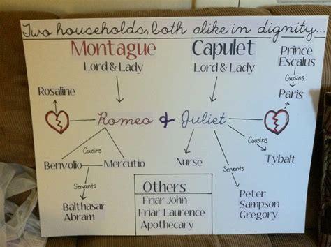 Shakespeare plot summaries