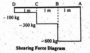 Shear Force  U0026 Bending Moment Diagram Of Cantilever Beam
