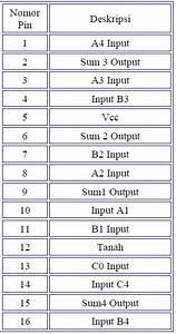 Kumpul Artikle  Data Sheet Dadu Elektronik