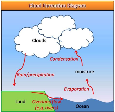 what kind of clouds usually form in a cold front is2104 atmosphere and hydrosphere reflections page 3