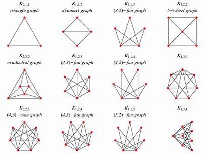 Graph Complete Wolfram Graphs Tripartite Mathworld Special