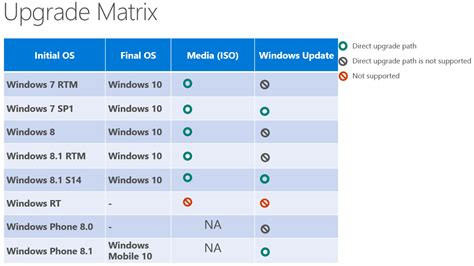 Windows 10 Hardware Requirements And Upgrade Paths