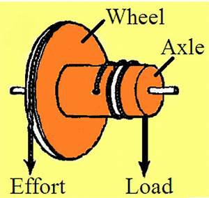 Wheel and axle | Easy way to learn science