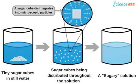 sugar dissolving in water diagram www pixshark com