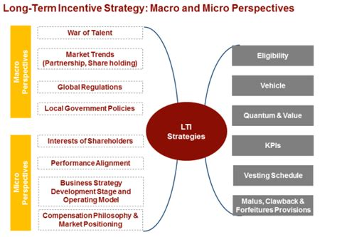Longterm Incentive Plan Design And Review
