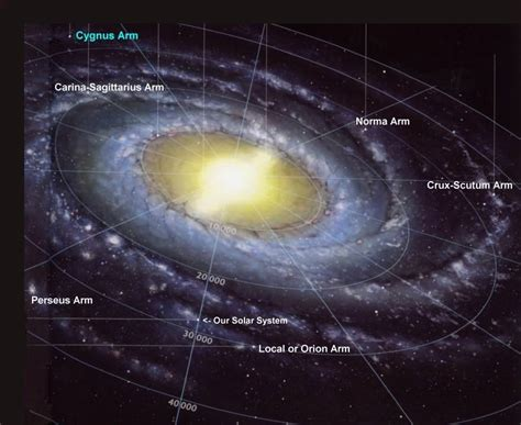 Where Earth The Milky Way Universe Today