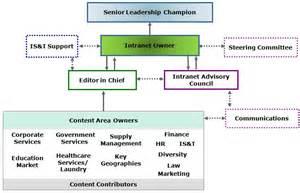 Collaborative Intranet Governance Model