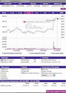 Cadbury Stock Chart What Makes For Effective Investor Relations Sites Part 6
